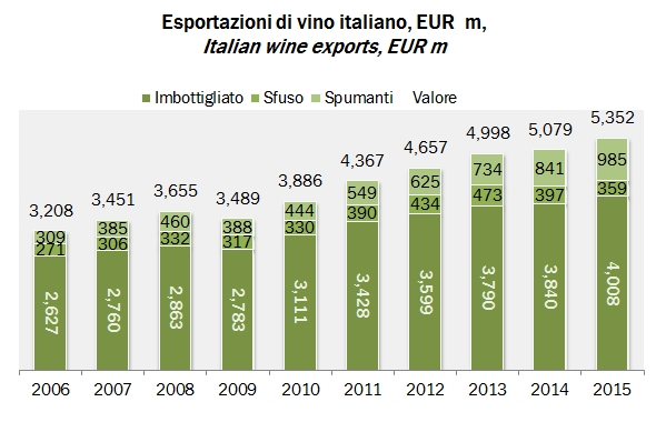 Dati su l'esportazione vino italiano